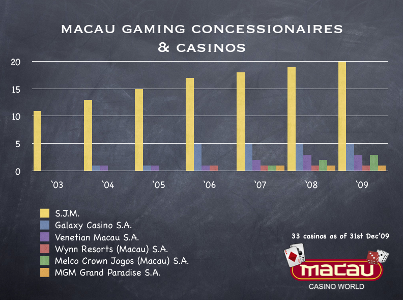 History of macau gambling wild jacks casino